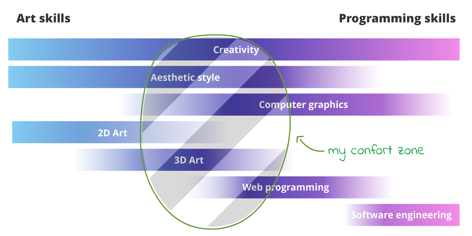 Unboring | Why you should start to create 3D content for the web