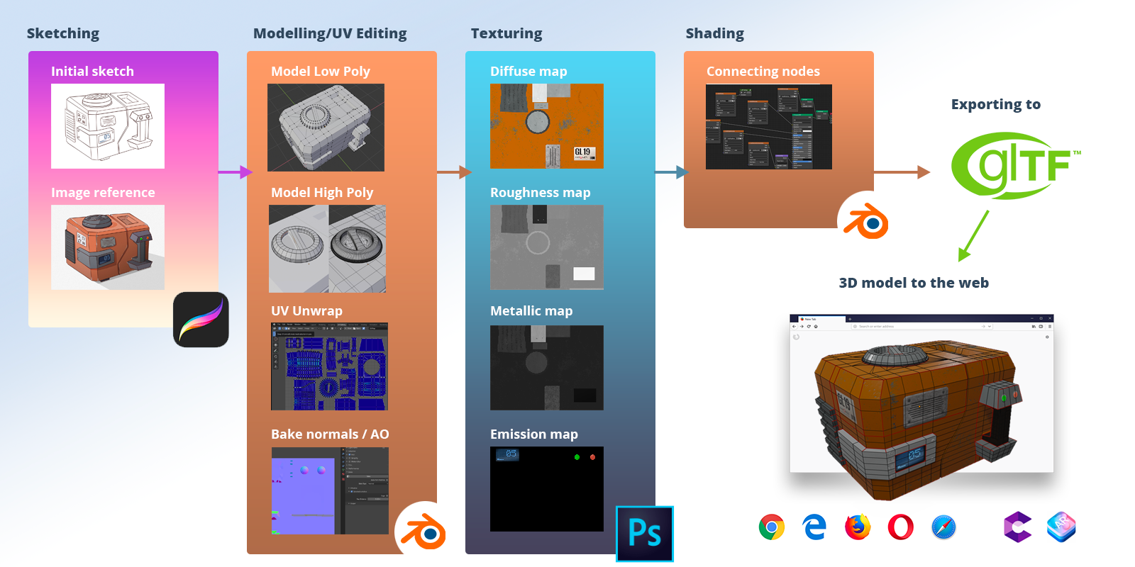 Unboring | Workflow: How to make a PBR 3D model for the web